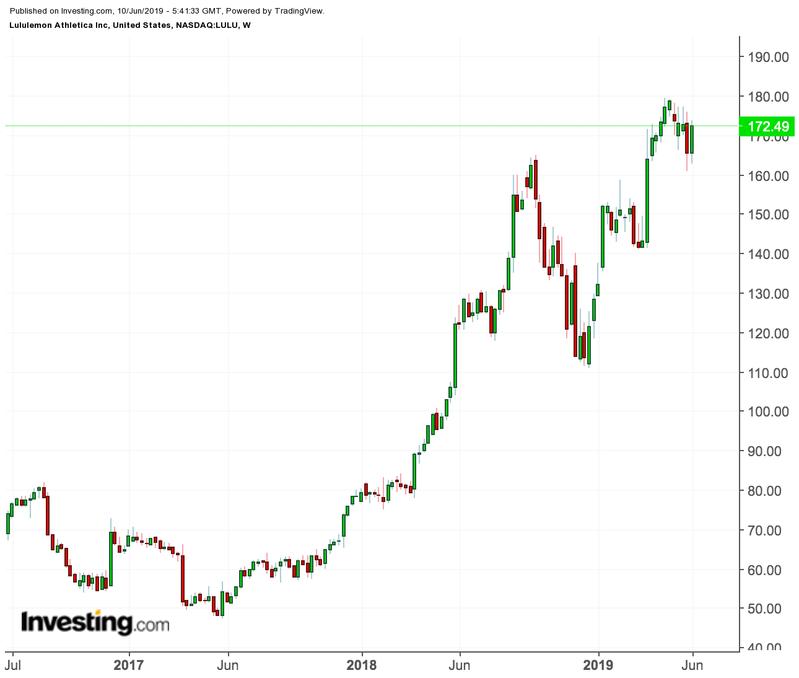 Lululemon price chart