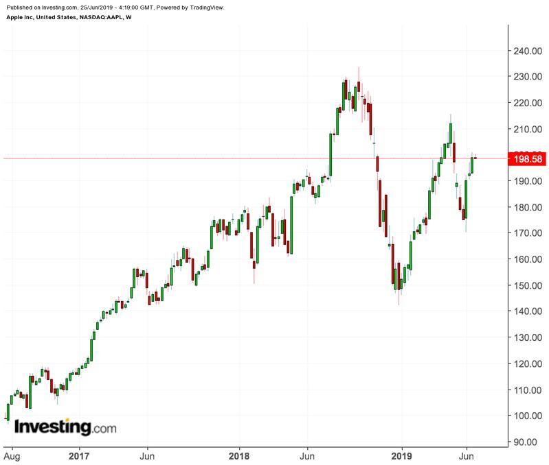 Apple Price Chart