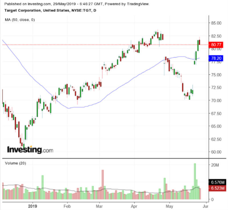 Target Daily Chart