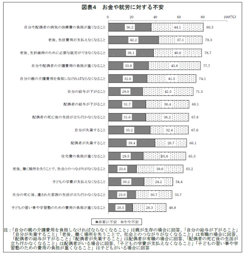 全国の男女3,376 名に聞いた 『40・50 代の不安と備えに関する調査』