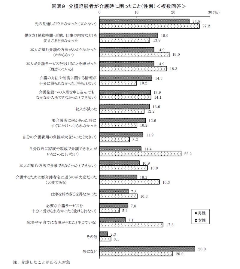 「ライフデザイン白書2015年」調査にみる介護経験者の状況
