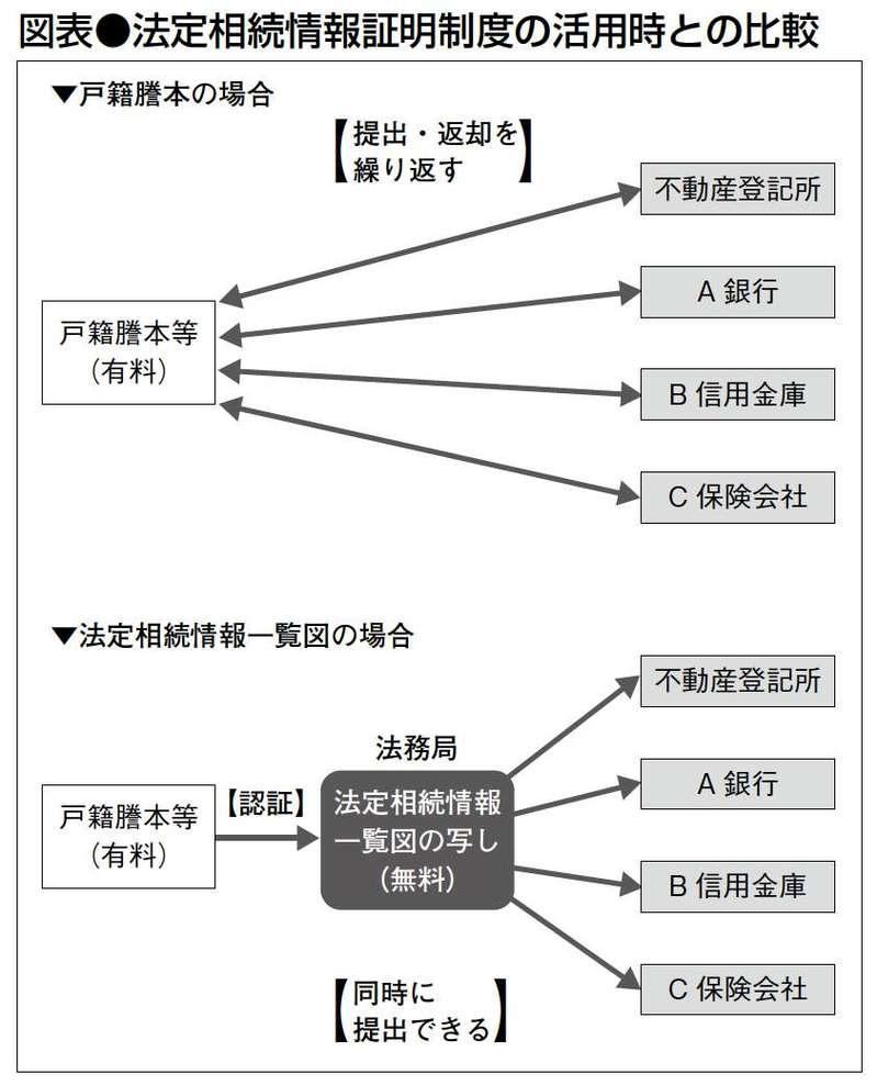 法定相続情報証明制度の活用時との比較