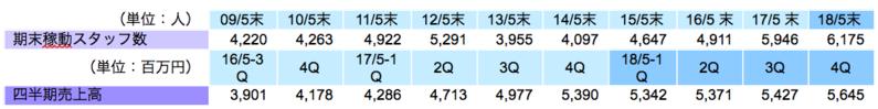 期末稼動スタッフ数と四半期売上高の推移