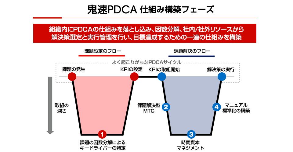 図:鬼速PDCA 仕組み構築フェーズ