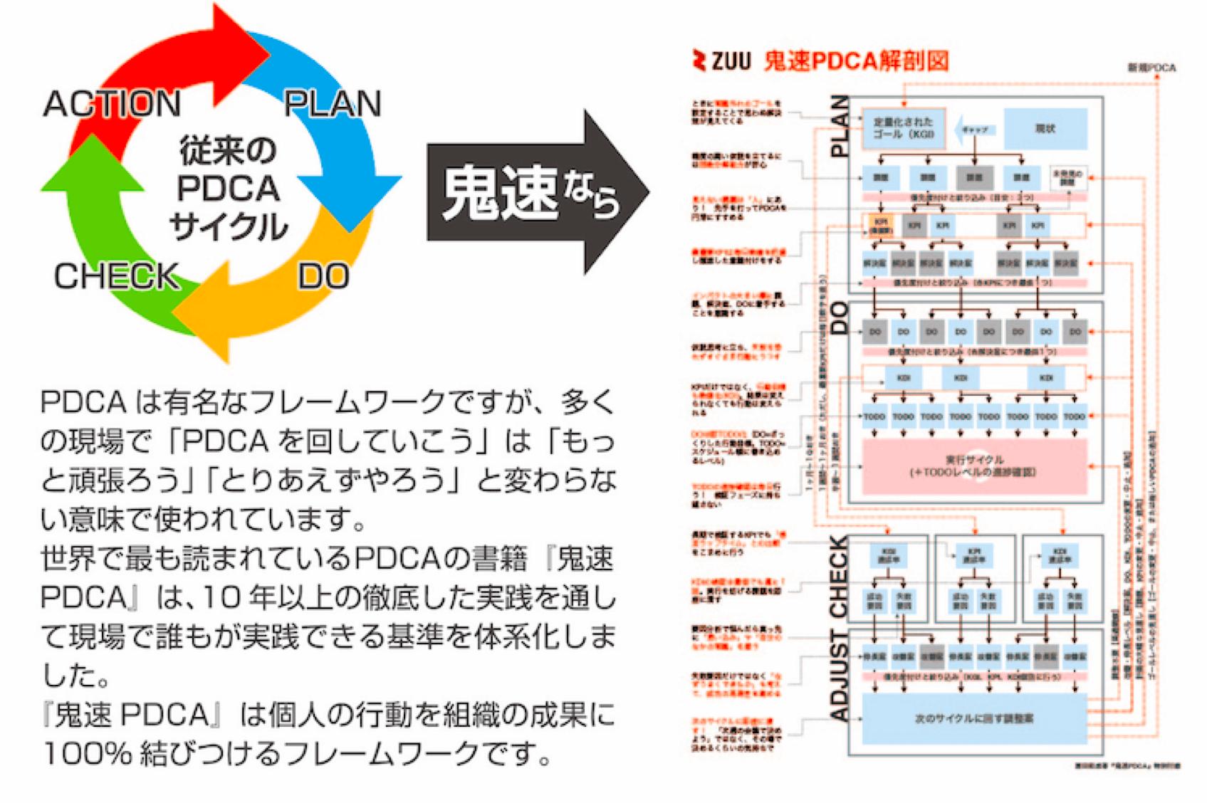 鬼速PDCA解剖図